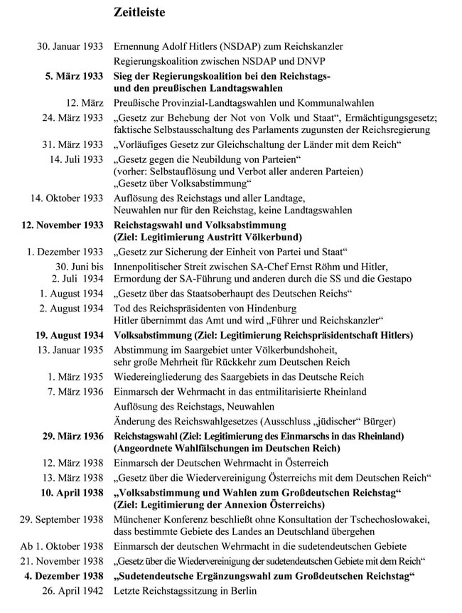 Zeitleiste 1933 bis 1942